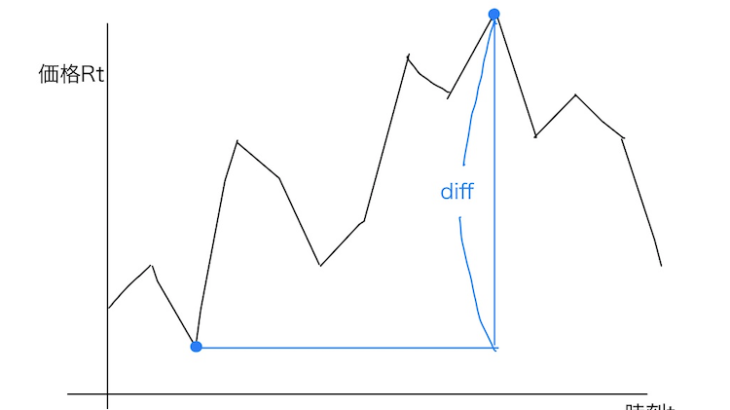 2.5 導入問題 |FX取引での最大利益ポイント検出をPythonで解いてみた